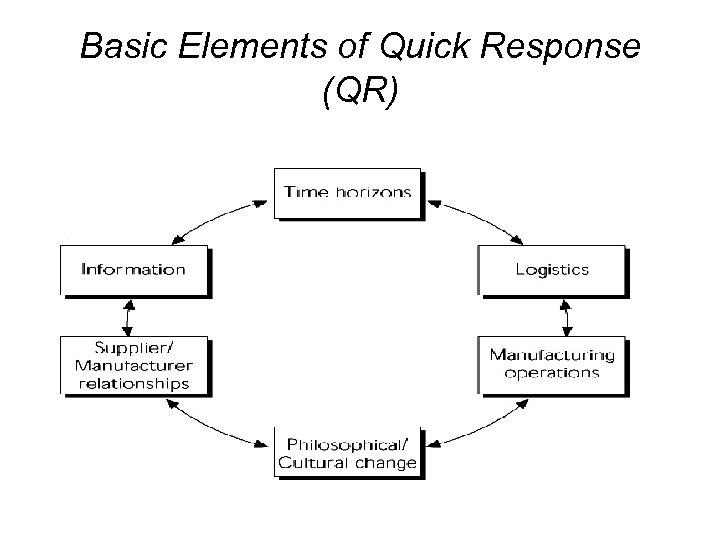 Basic Elements of Quick Response (QR)