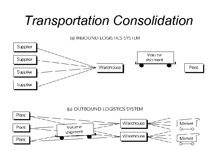 Transportation Consolidation