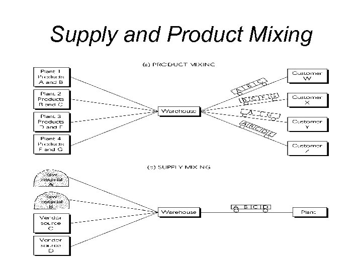 Supply and Product Mixing