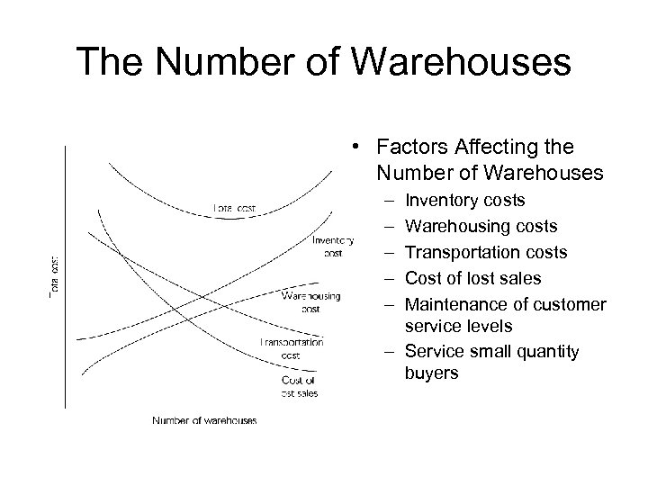 The Number of Warehouses • Factors Affecting the Number of Warehouses – – –