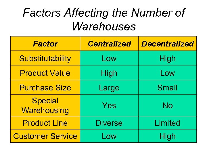 Factors Affecting the Number of Warehouses Factor Centralized Decentralized Substitutability Low High Product Value
