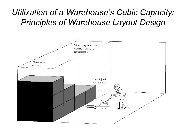 Utilization of a Warehouse's Cubic Capacity: Principles of Warehouse Layout Design
