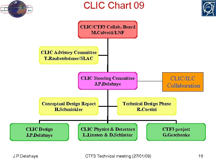 CLIC Chart 09 CLIC/CTF 3 Collab. Board M. Calvetti/LNF CLIC Advisory Committee T. Raubenheimer/SLAC