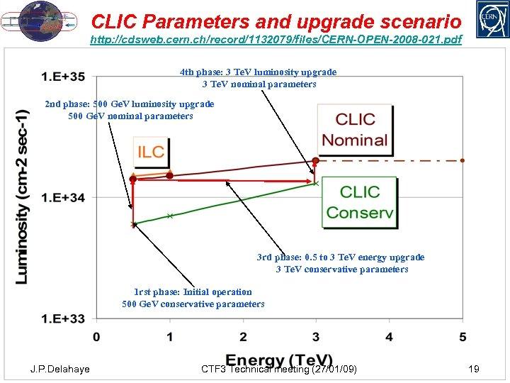 CLIC Parameters and upgrade scenario http: //cdsweb. cern. ch/record/1132079/files/CERN-OPEN-2008 -021. pdf 4 th phase: