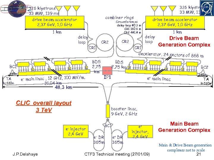 326 klystrons 33 MW, 139 ms combiner rings drive beam accelerator 2. 37 Ge.