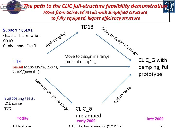 The path to the CLIC full-structure feasibility demonstration Move from achieved result with simplified