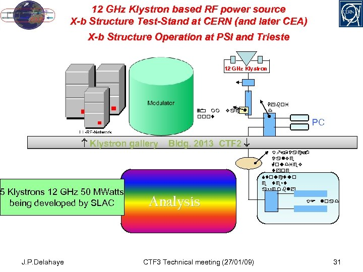 12 GHz Klystron based RF power source X-b Structure Test-Stand at CERN (and later