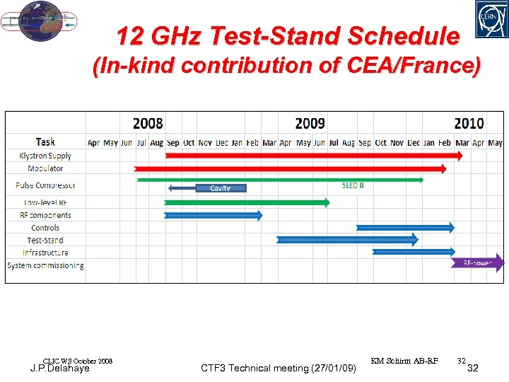 12 GHz Test-Stand Schedule (In-kind contribution of CEA/France) CLIC WS October 2008 J. P.