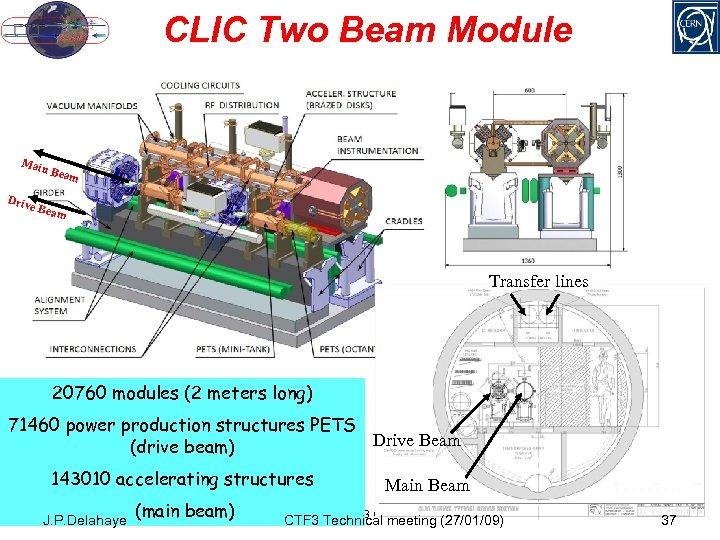 CLIC Two Beam Module Mai Driv n Be am e Bea m Transfer lines