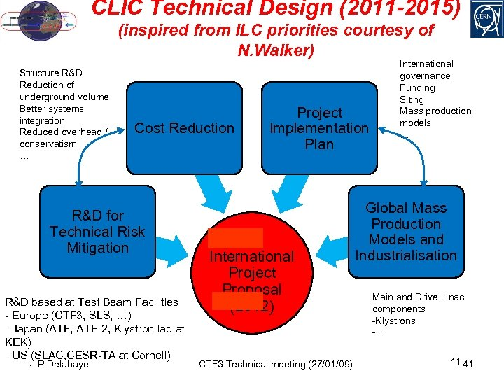 CLIC Technical Design (2011 -2015) (inspired from ILC priorities courtesy of N. Walker) Structure