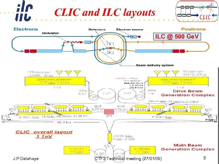 CLIC and ILC layouts ILC @ 500 Ge. V J. P. Delahaye CTF 3