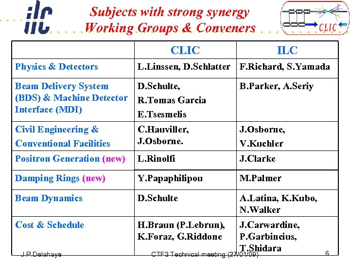 Subjects with strong synergy Working Groups & Conveners CLIC Physics & Detectors ILC L.