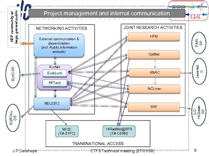 JOINT RESEARCH ACTIVITIES HFM FAIR PP External communcation & dissemination (incl. Public information website)
