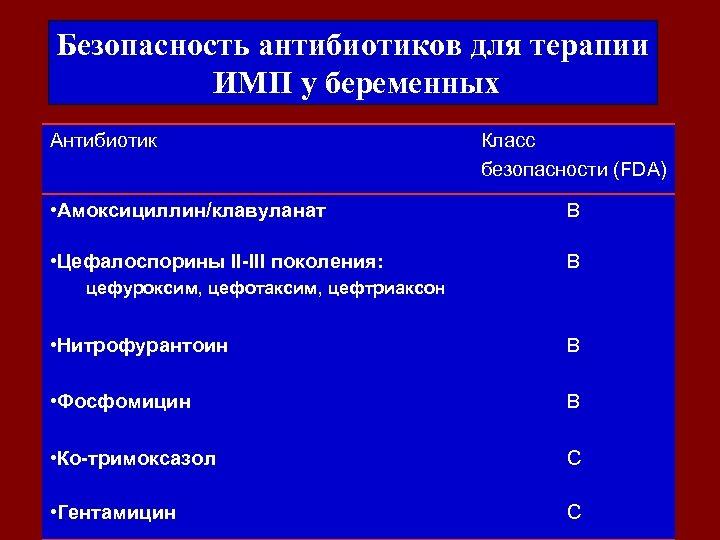 Безопасность антибиотиков для терапии ИМП у беременных Антибиотик Класс безопасности (FDA) • Амоксициллин/клавуланат B