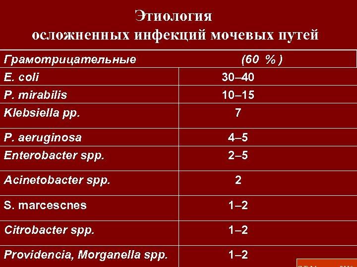 Этиология осложненных инфекций мочевых путей Грамотрицательные E. coli P. mirabilis Klebsiella pp. (60 %