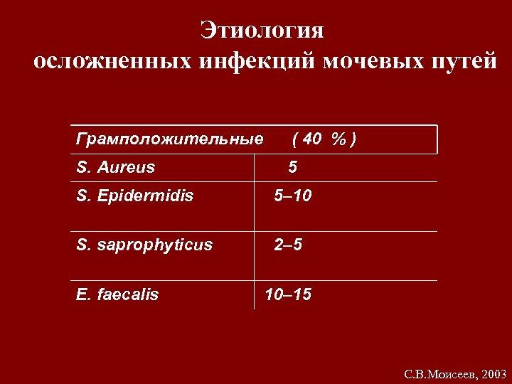 Этиология осложненных инфекций мочевых путей Грамположительные ( 40 % ) S. Aureus 5 S.