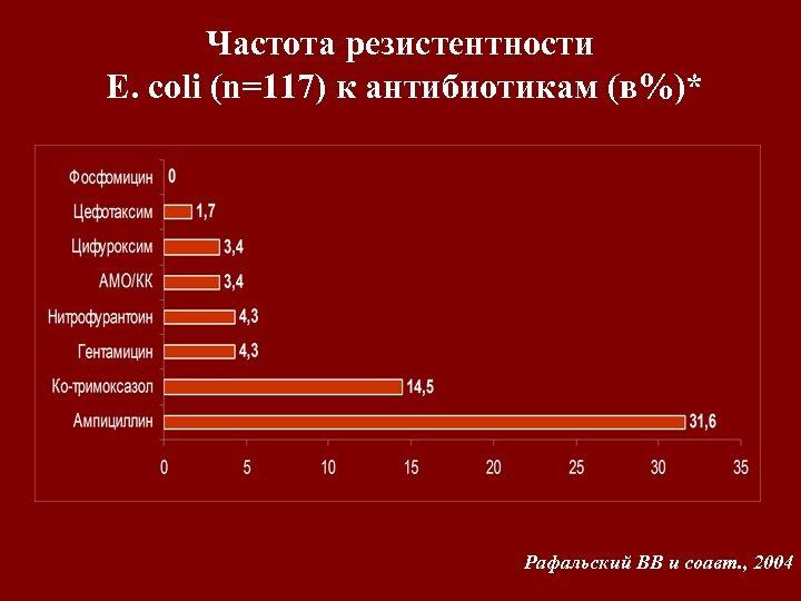Частота резистентности E. coli (n=117) к антибиотикам (в%)* Рафальский ВВ и соавт. , 2004