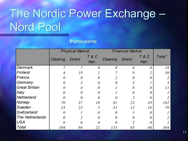 The Nordic Power Exchange – Nord Pool Participants 13