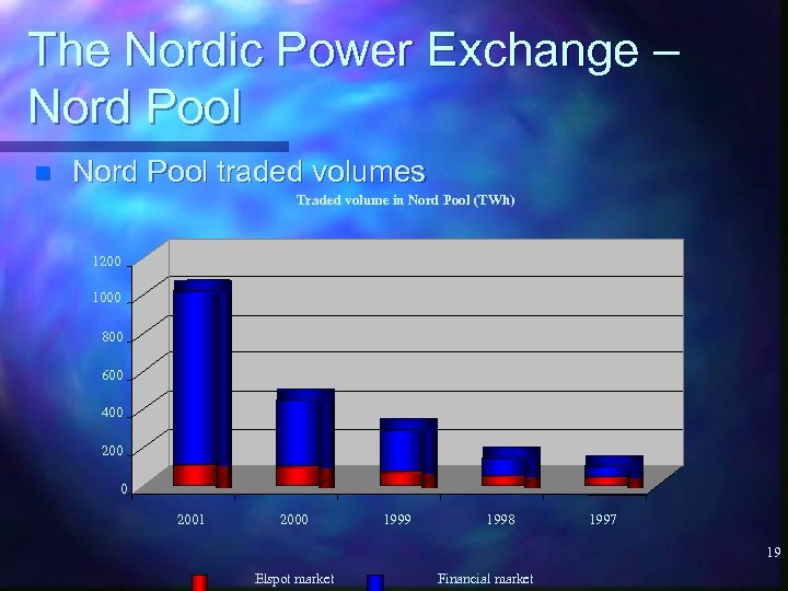 The Nordic Power Exchange – Nord Pool n Nord Pool traded volumes Traded volume
