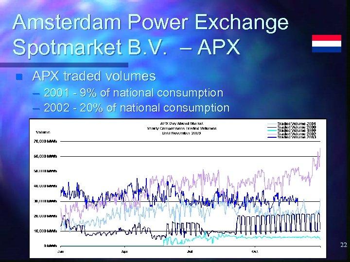 Amsterdam Power Exchange Spotmarket B. V. – APX n APX traded volumes – 2001