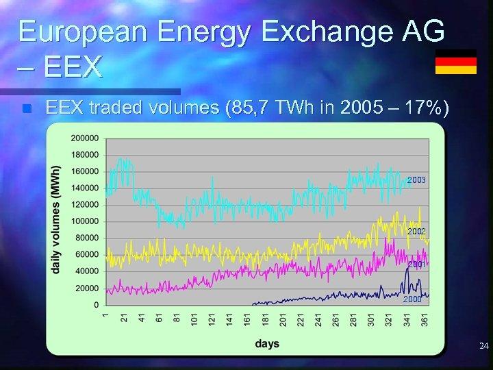 European Energy Exchange AG – EEX n EEX traded volumes (85, 7 TWh in