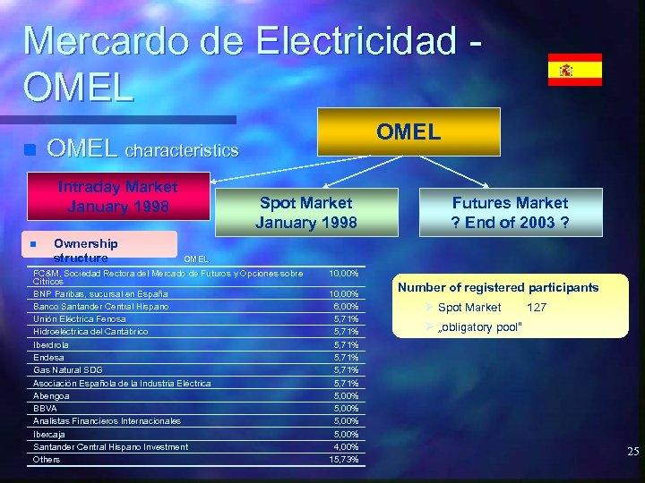 Mercardo de Electricidad OMEL n OMEL characteristics Intraday Market January 1998 n OMEL Ownership