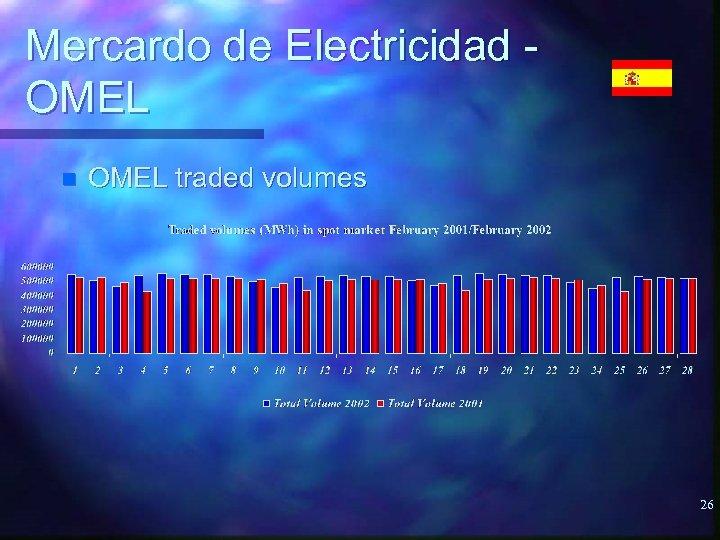 Mercardo de Electricidad OMEL n OMEL traded volumes 26