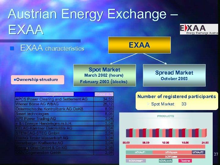 Austrian Energy Exchange – EXAA n EXAA characteristics Spot Market n. Ownership structure Company