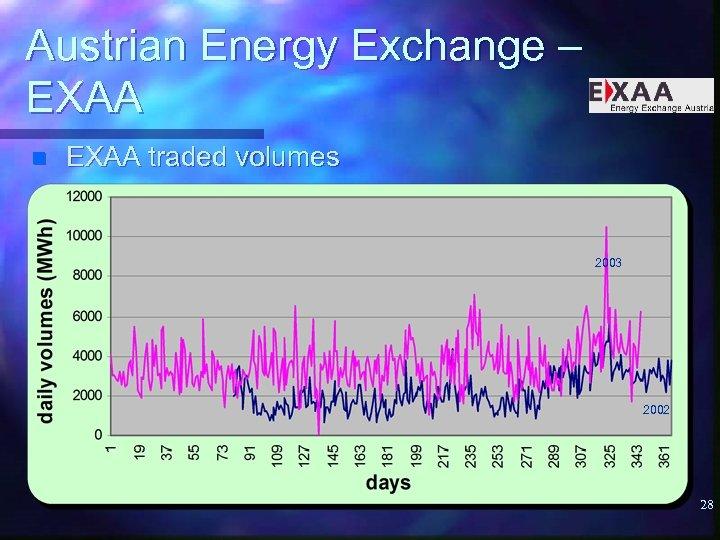 Austrian Energy Exchange – EXAA n EXAA traded volumes 2003 2002 28