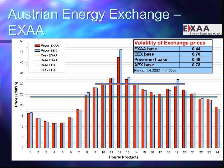 Austrian Energy Exchange – EXAA 29