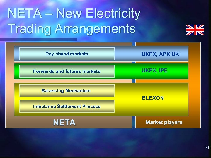 NETA – New Electricity Trading Arrangements Day ahead markets Forwards and futures markets UKPX,