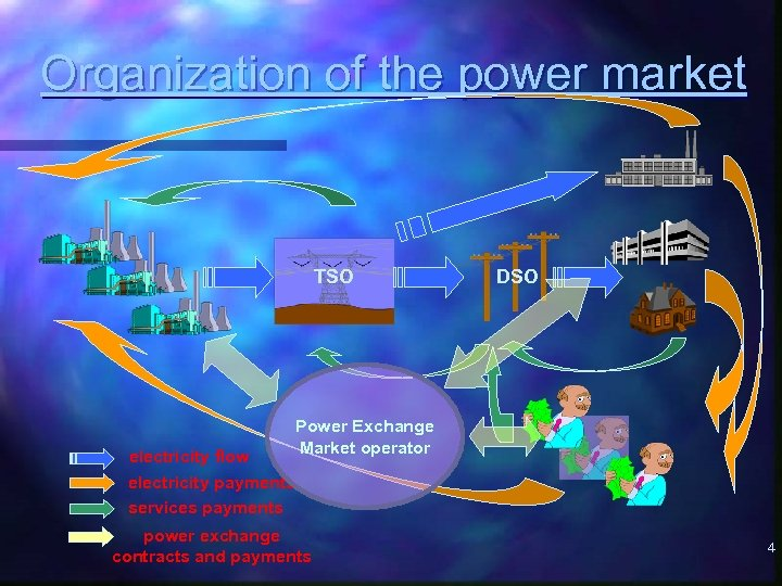 Organization of the power market TSO electricity flow electricity payments services payments DSO Power