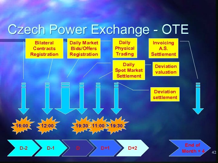 Czech Power Exchange - OTE Bilateral Contracts Registration Daily Physical Trading Daily Market Bids/Offers