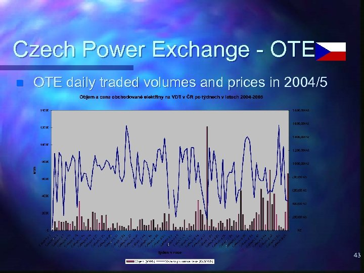 Czech Power Exchange - OTE n OTE daily traded volumes and prices in 2004/5
