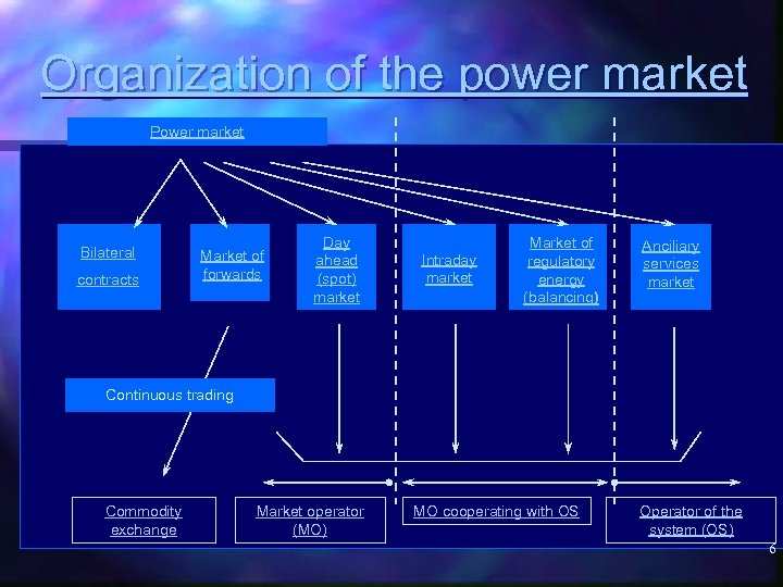 Organization of the power market Power market Bilateral contracts Market of forwards Day ahead