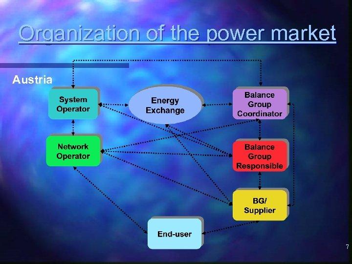 Organization of the power market Austria 7