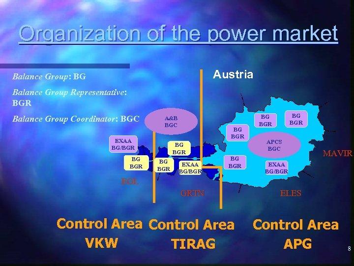 Organization of the power market Austria Balance Group: BG Balance Group Representative: BGR Balance