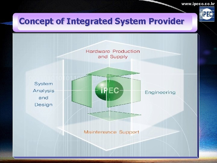 www. ipeco. kr Concept of Integrated System Provider