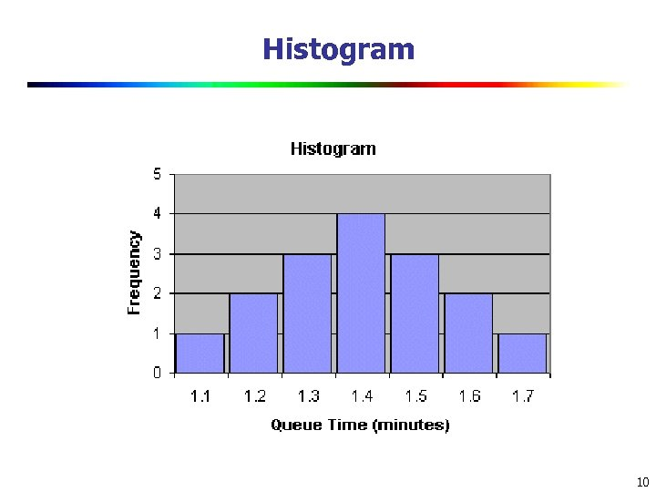 Histogram 10