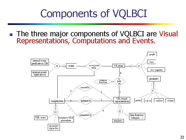 Components of VQLBCI n The three major components of VQLBCI are Visual Representations, Computations
