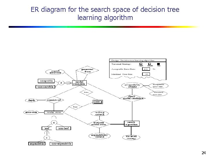 ER diagram for the search space of decision tree learning algorithm 24