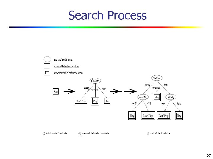 Search Process 27