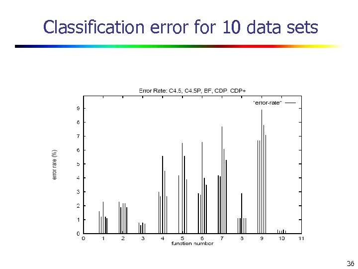 Classification error for 10 data sets 36