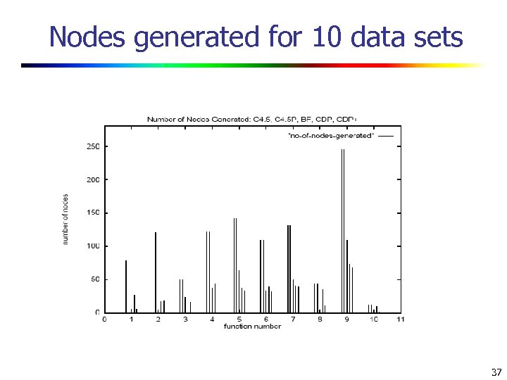 Nodes generated for 10 data sets 37