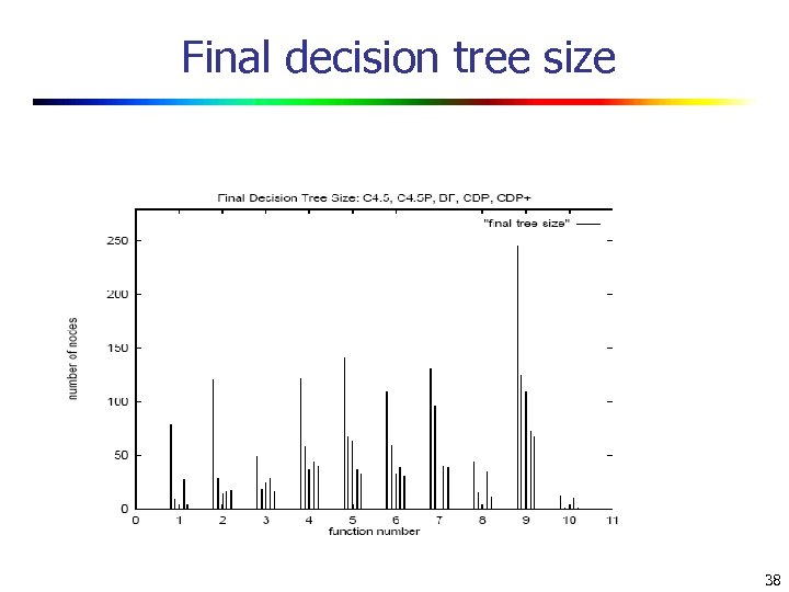 Final decision tree size 38