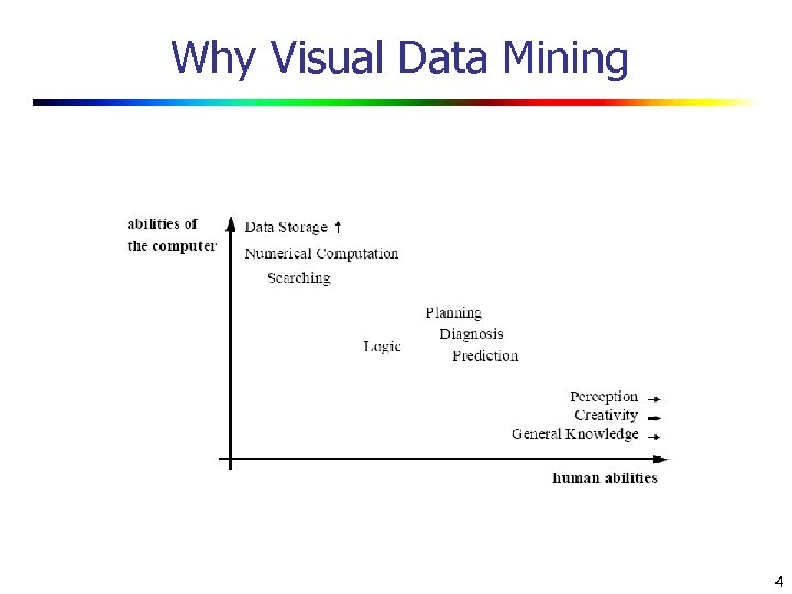 Why Visual Data Mining 4