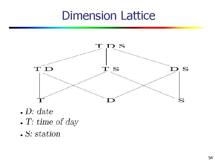 Dimension Lattice 54