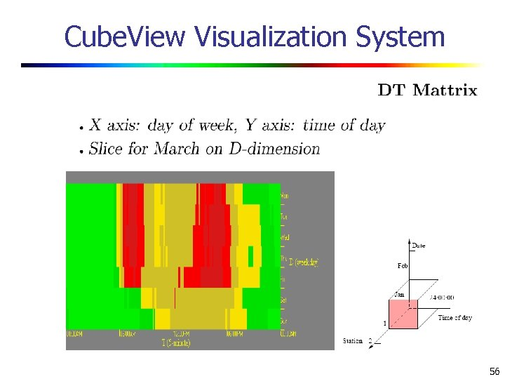 Cube. View Visualization System 56
