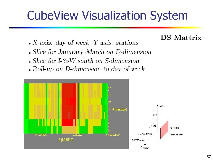 Cube. View Visualization System 57