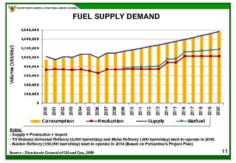 SECRETARIAT GENERAL OF NATIONAL ENERGY COUNCIL FUEL SUPPLY DEMAND Notes: - Supply = Production
